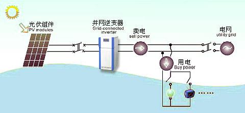 太阳能发电,太阳能控制器